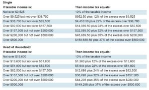 Individual income tax rates