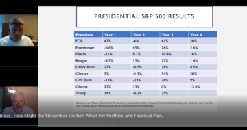 Presidential S&P 500 Results